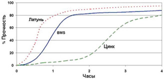 Permabond A118 - График прочности