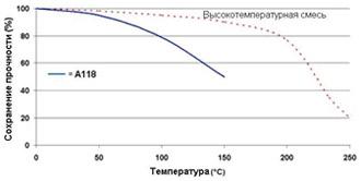 Permabond A118 - Зависимость прочности от температуры.