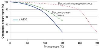 Permabond A130 - Зависимость прочности от температуры.
