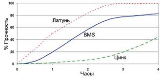 Permabond HH131 - график прочности