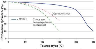 Permabond HH131 - график зависимости прочности от температуры.